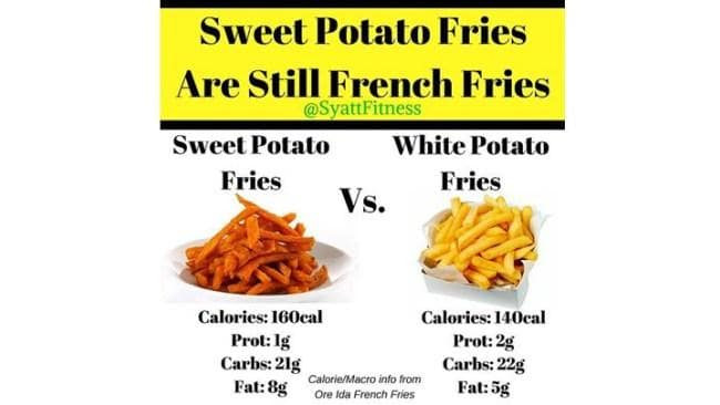 Sweet Potato Fries Calories  What a titian really thinks about your sweet potato habit