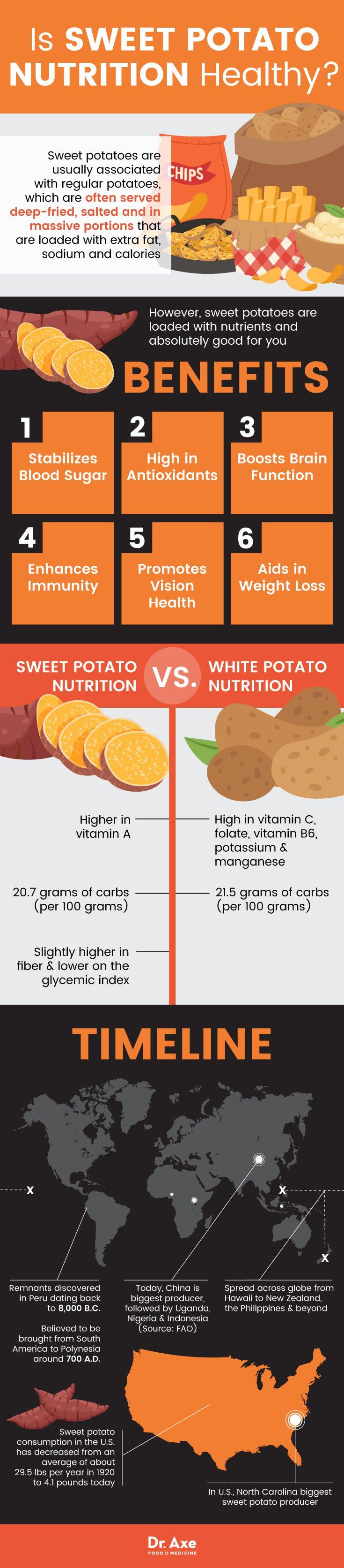 Sweet Potato Nutrition Information  Sweet Potato Nutrition Facts PLUS Benefits DrAxe