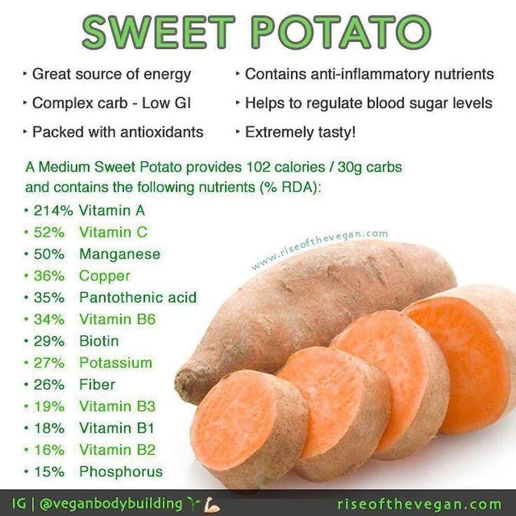 Sweet Potato Nutrition  Best 25 Sweet potato nutrition facts ideas on Pinterest