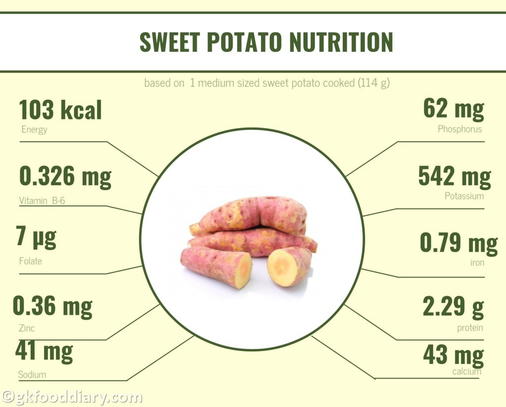 Sweet Potato Nutrition  Sweet Potato Recipes for Babies Toddlers and Kids