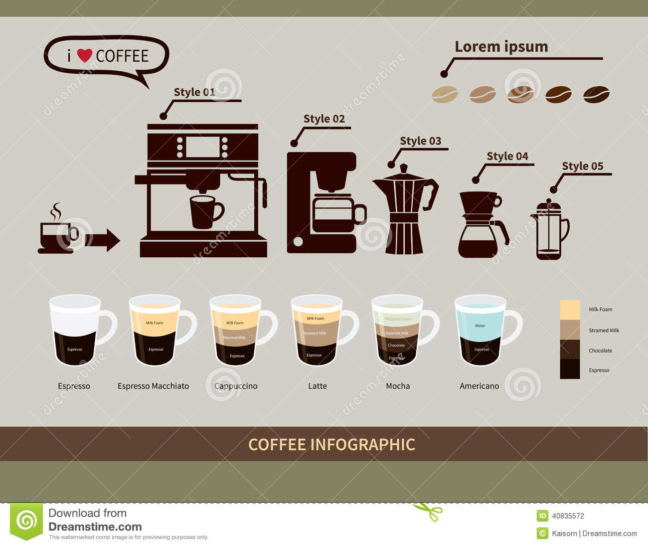 Types Of Coffee Drinks  Coffee Infographic Elements types Coffee Drinks Stock