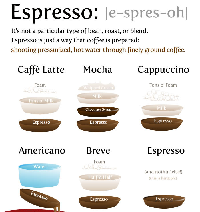 Types Of Coffee Drinks  Coffee the good the bad and the tasty Le Physique