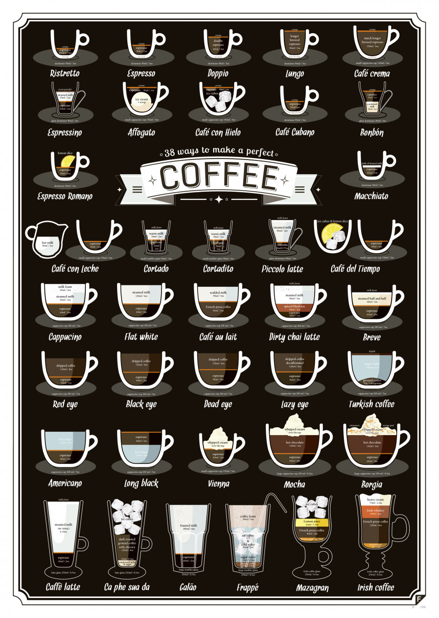 Types Of Coffee Drinks  38 Types Coffee Drinks Explained