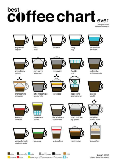 Types Of Coffee Drinks  The 25 best Different types of coffee ideas on Pinterest