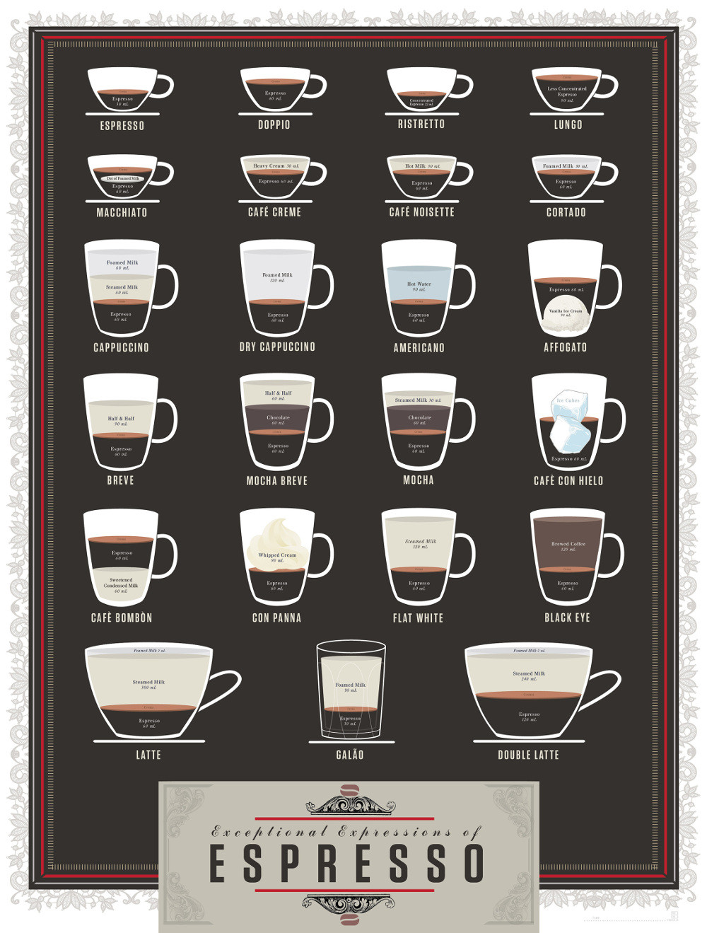 Types Of Coffee Drinks  Espresso Drink Recipes Espresso & Coffee Guide