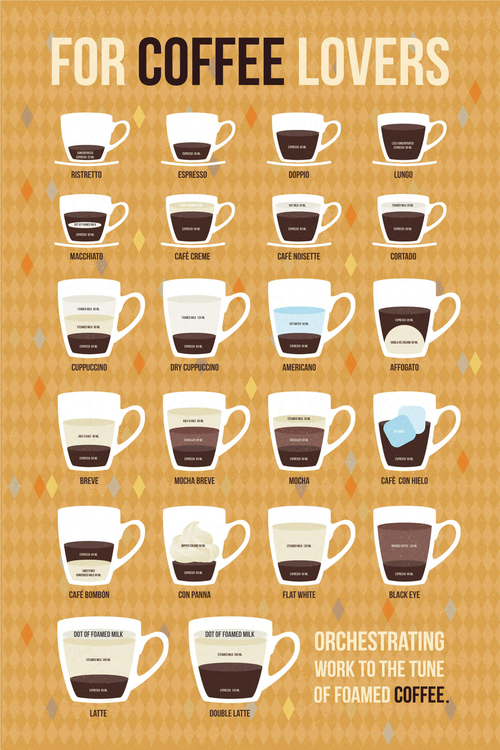 Types Of Coffee Drinks  Your Ultimate Visual Guide to All 22 Espresso Drinks