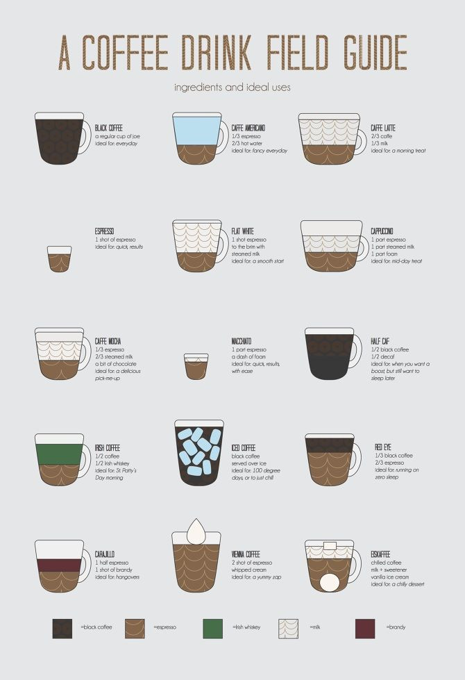 Types Of Coffee Drinks  Coffee is healthy but not one that Croats mass drink