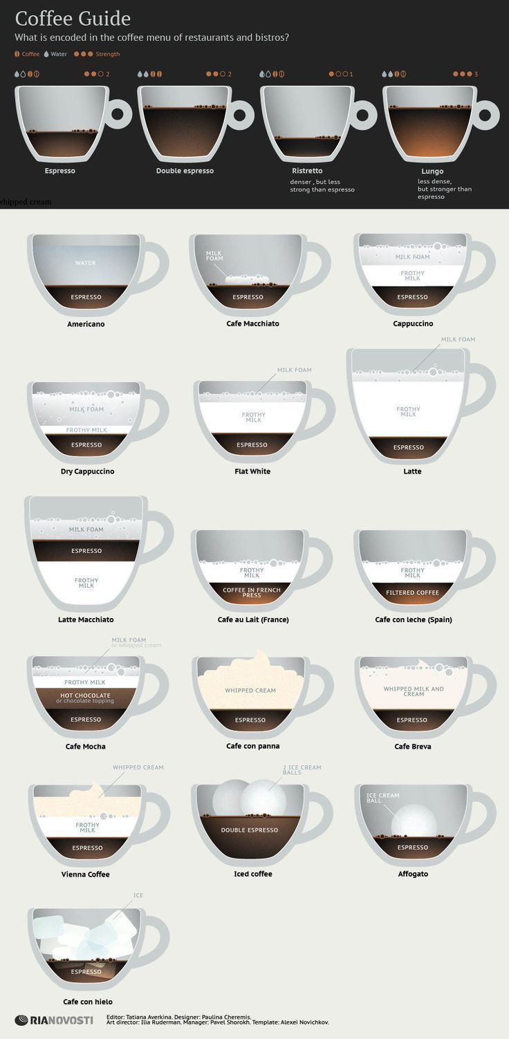 Types Of Coffee Drinks  The Ultimate Guide to Espresso & Coffee Drinks