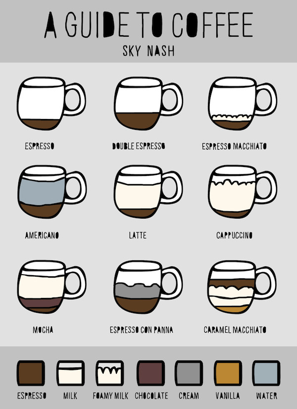 Types Of Coffee Drinks  A Guide To Coffee What s in Your Coffee Beverage Kona