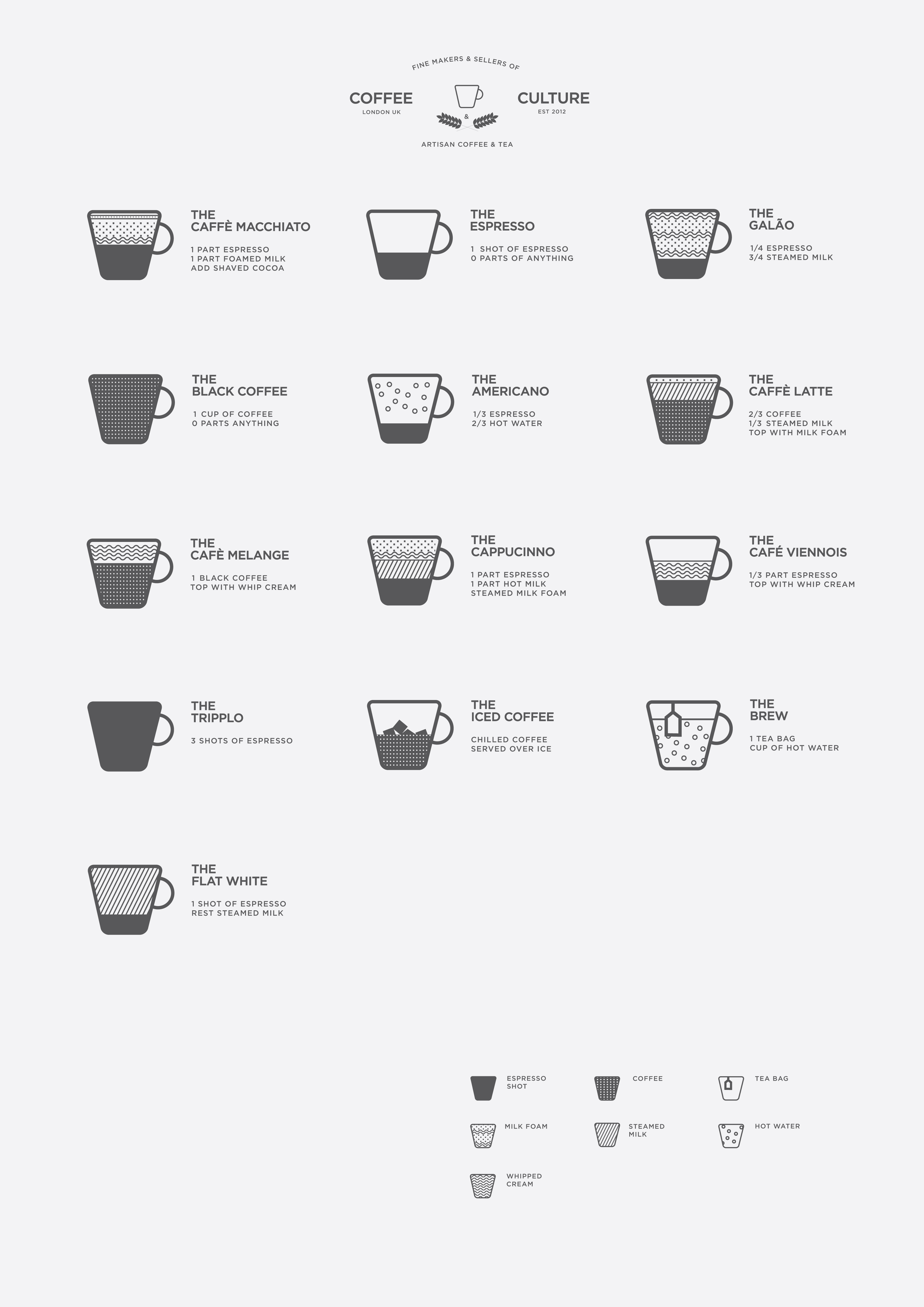 Types Of Coffee Drinks  List of coffee drinks The Coffee Wiki