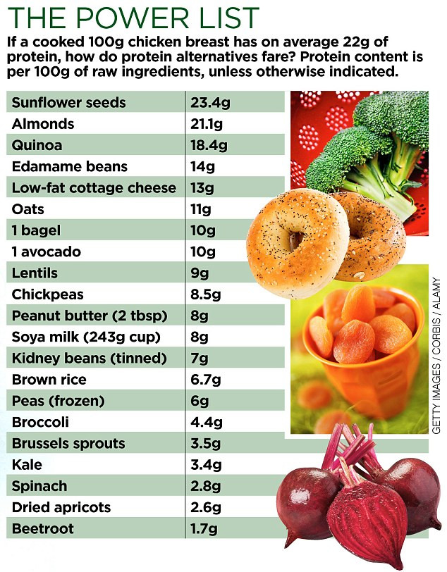 Vegetarian Foods High In Protein  Need more protein Ave an avocado or a bagel a sprout