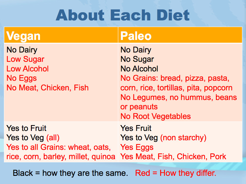 Vegetarian Paleo Diet  Zonya s Health Articles Diet Smack Down Vegan vs Paleo