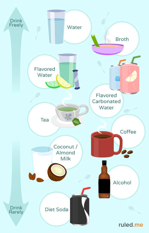 What Can You Drink On The Keto Diet  Ketogenic Diet Food List Everything You Need to Know