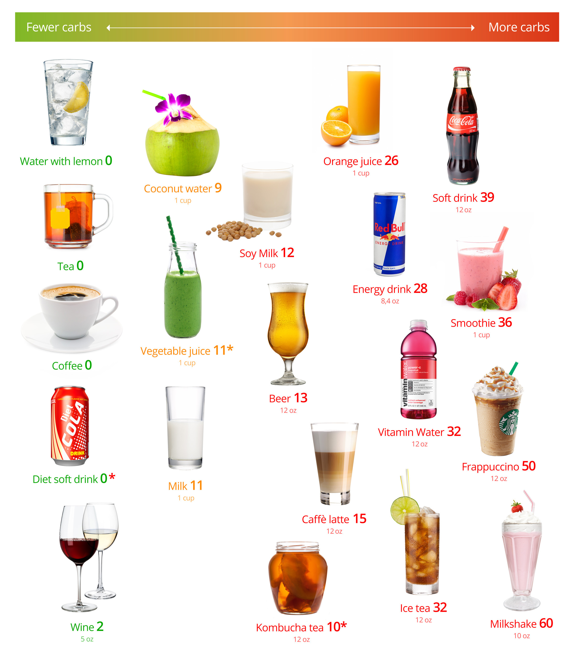 What Can You Drink On The Keto Diet  Low carb drinks – the best and the worst Diet Doctor