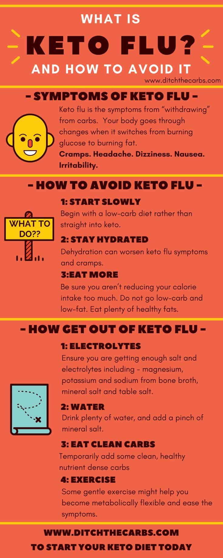 What Can You Drink On The Keto Diet  What is keto flu and how to avoid it all you need to