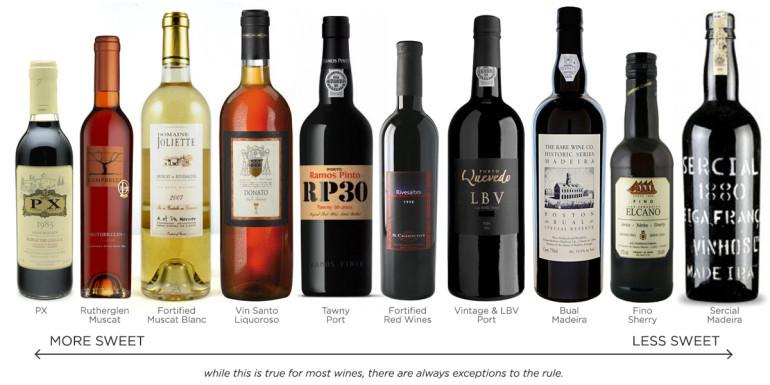 What Is Dessert Wine  What is Port Wine