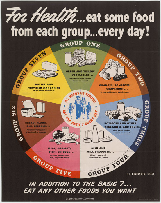 What Should I Have For Dinner Wheel  Image of the Week World War II era food wheel Scope