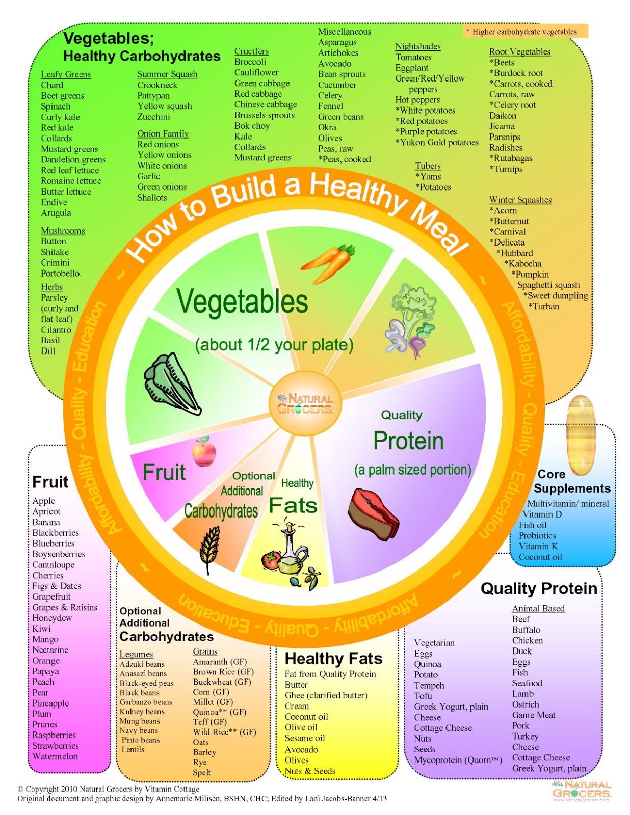What Should I Have For Dinner Wheel  Medicinal Eating