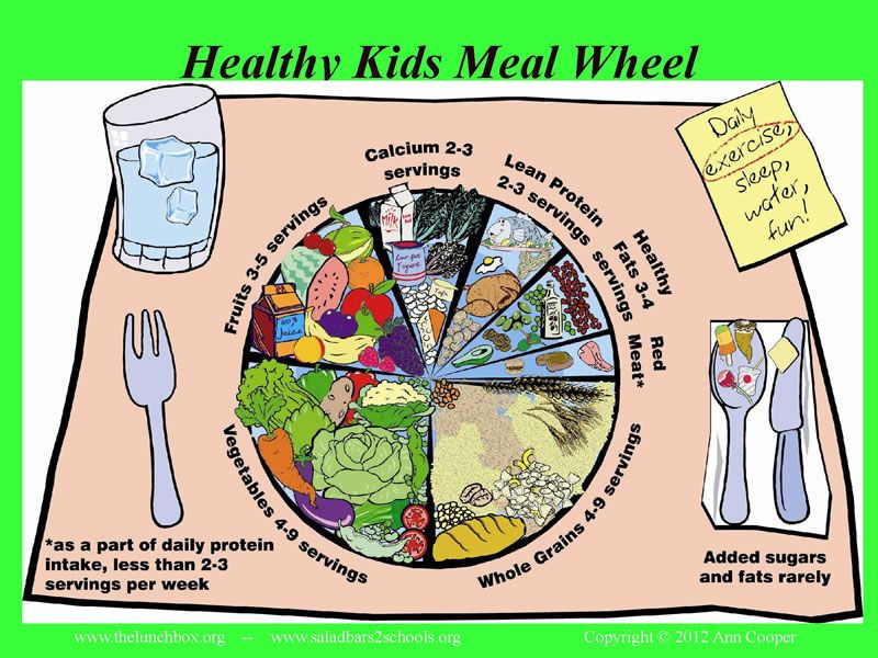 What Should I Have For Dinner Wheel  Healthy Kids Meal Wheel courtesy of Chef Ann Cooper