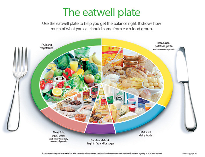 What Should I Have For Dinner Wheel  Healthy eating