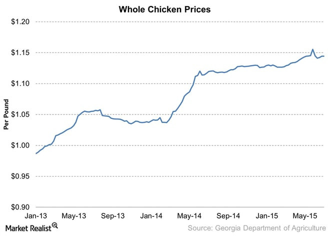 Whole Chicken Price  Chicken Prices Remain Firm Despite Avian Flu Outbreak