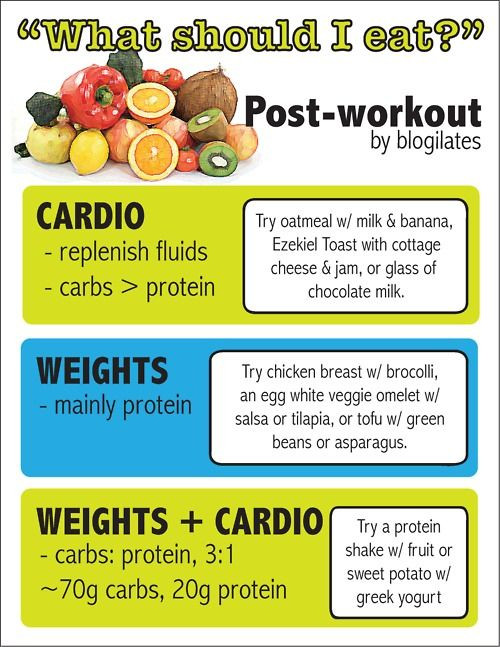 Workout Before Or After Dinner  What to eat after a cardio workout vs a weight lifting