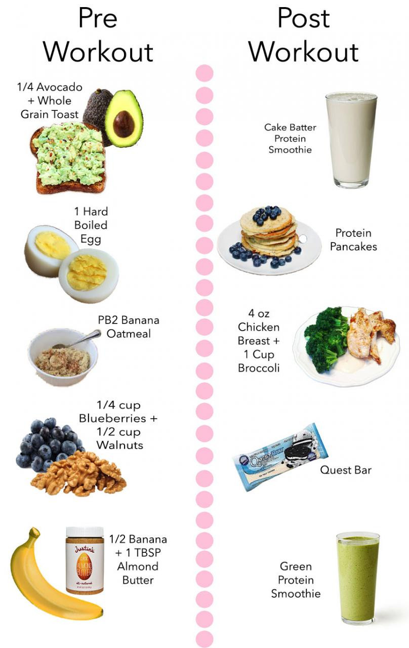 Workout Before Or After Dinner  My Favorite Pre & Post Workout Snacks