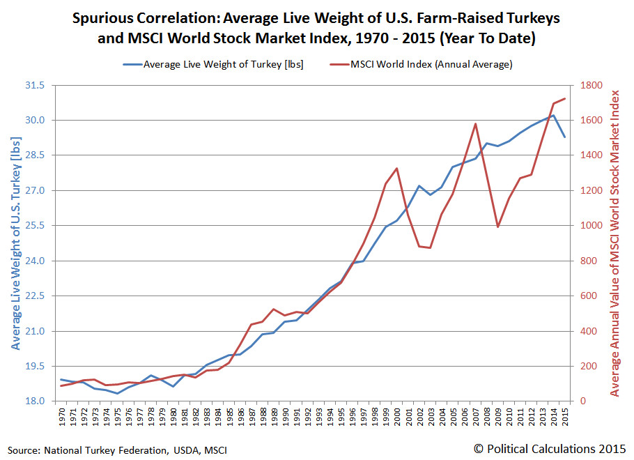 Average Thanksgiving Turkey Weight  Political Calculations How U S Turkeys Predicted 2015 s