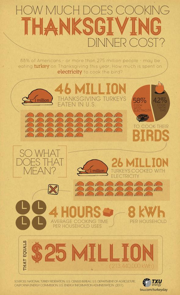 Average Thanksgiving Turkey Weight  Turkey Savings Don t let your electric bill gobble up