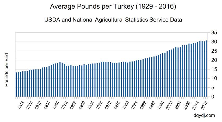 Average Thanksgiving Turkey Weight  Happy Thanksgiving Let s Talk Turkey DQYDJ