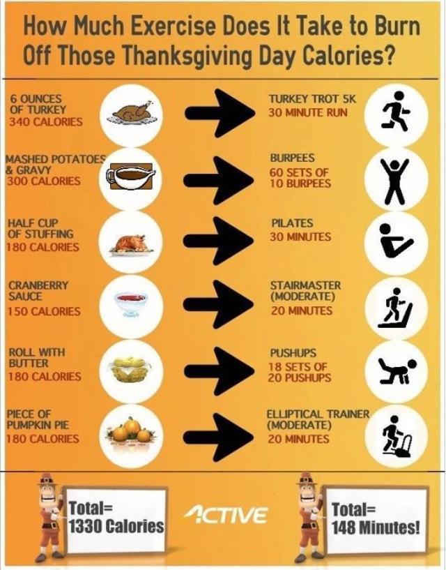 Average Thanksgiving Turkey Weight  Pre Turkey Workout