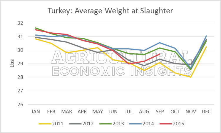 Average Thanksgiving Turkey Weight  Agricultural Economic Insights