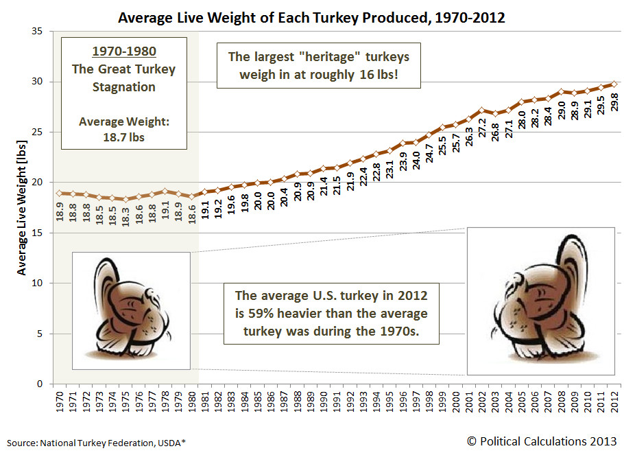 Average Thanksgiving Turkey Weight  Political Calculations There Is No Great Turkey Stagnation