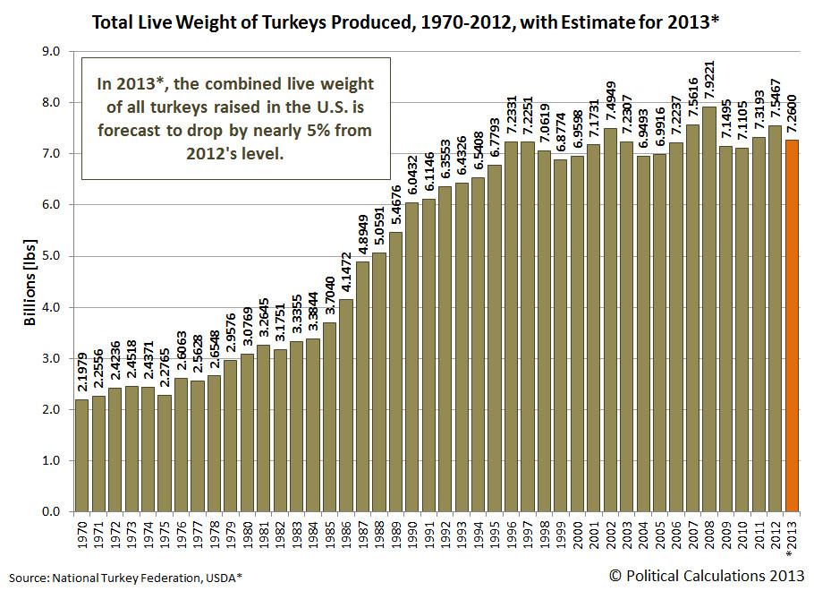 Average Thanksgiving Turkey Weight  Political Calculations Weighing 242 Million Turkeys