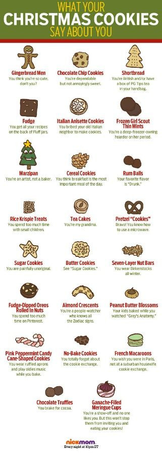 Christmas Cookies Lyrics  What your favorite Christmas cookies say about you by