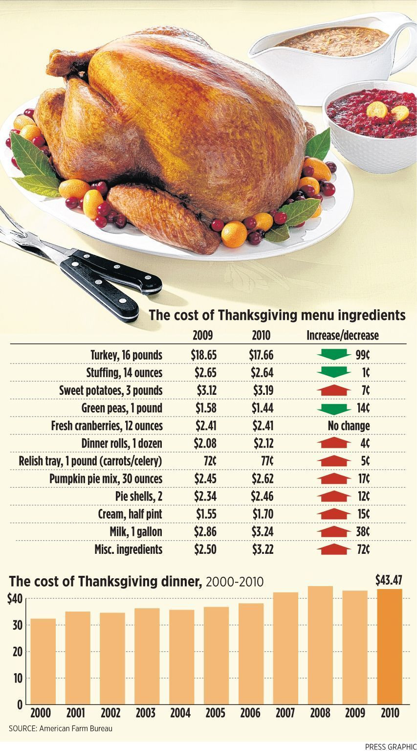 Cub Foods Thanksgiving Dinners  Find out the cost of a 2010 Thanksgiving turkey dinner for