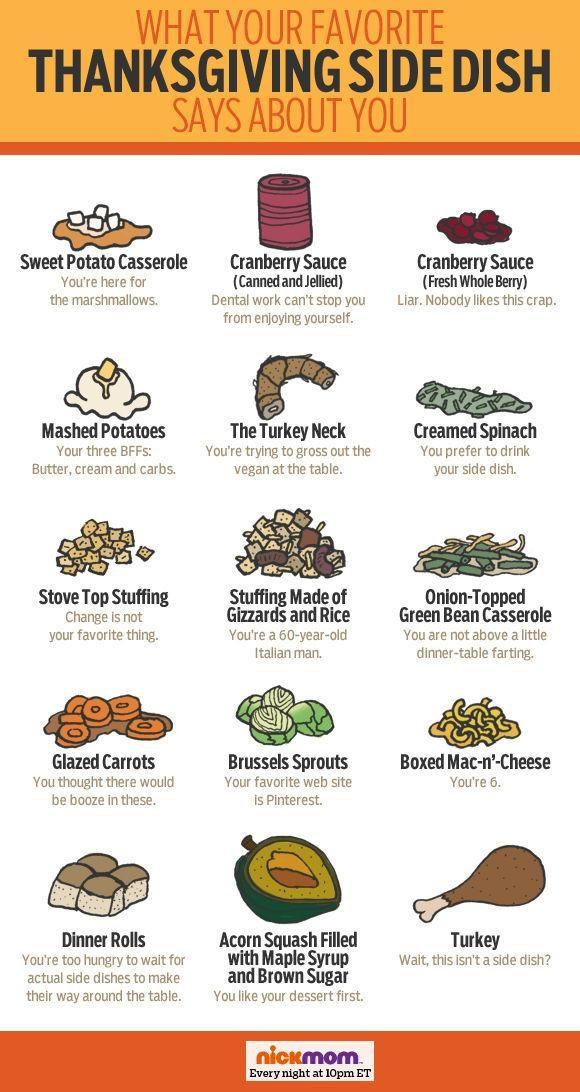 Favorite Thanksgiving Side Dishes  What your favorite Thanksgiving side dish says about you