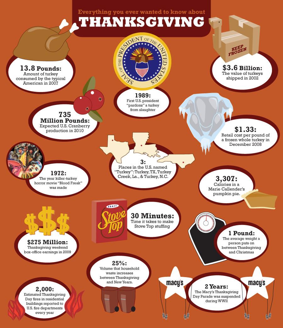 Thanksgiving Turkey Facts  AJAIC Distrito Oeste BLOG November 2011