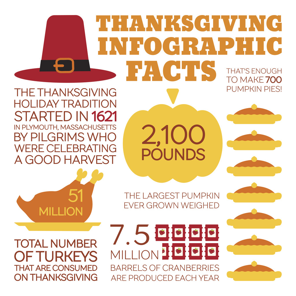 Thanksgiving Turkey Facts  5 Reasons Why Thanksgiving is Special Especially at Miami