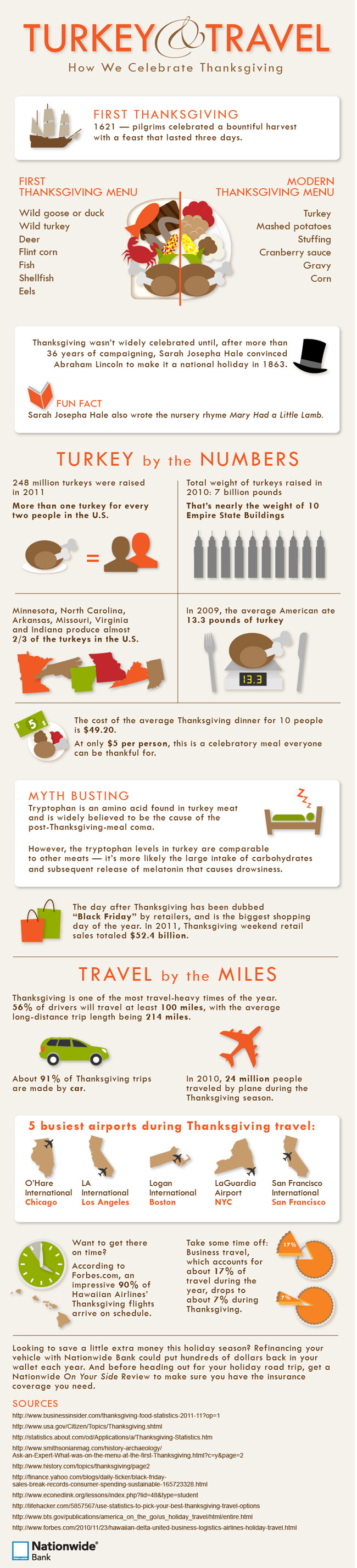 Thanksgiving Turkey Facts  The celebration of Thanksgiving Fun facts and statistics