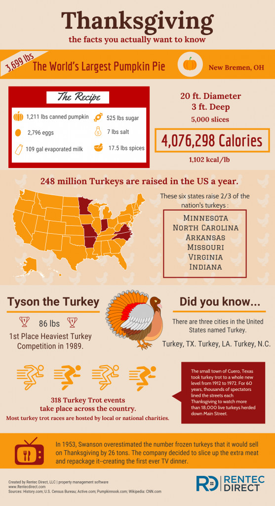 Thanksgiving Turkey Facts  Thanksgiving Facts The Random Stuff You Want To Know
