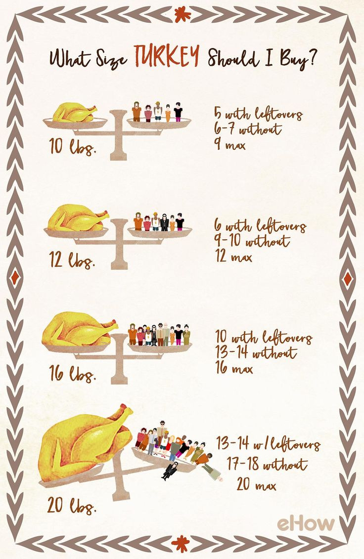 Thanksgiving Turkey Size  803 best thanksgiving images on Pinterest