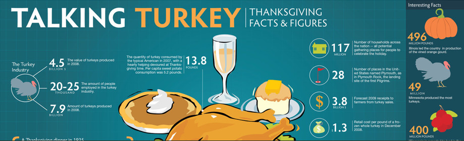 Turkey And Thanksgiving Facts  Happy Thanksgiving Let s Talk Turkey – Orange Leaders