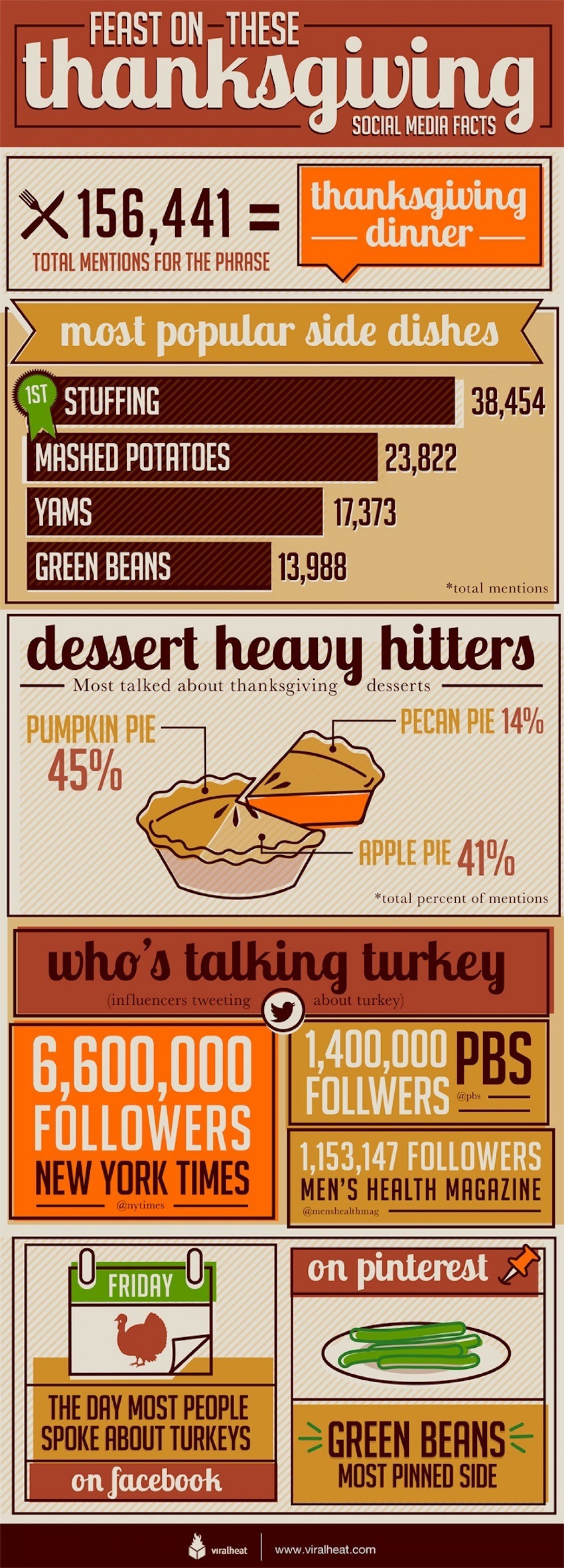 Turkey And Thanksgiving Facts  Social Media Thanksgiving Facts