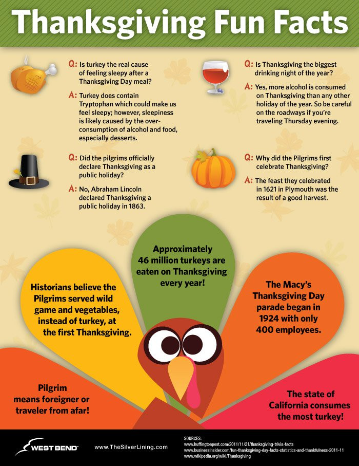 Turkey And Thanksgiving Facts  Thanksgiving Trivia Questions & Answers FUN Facts