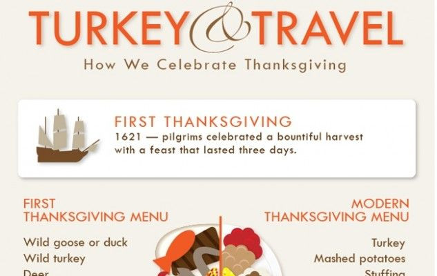 Turkey And Thanksgiving Facts  Best 25 Thanksgiving fun facts ideas on Pinterest