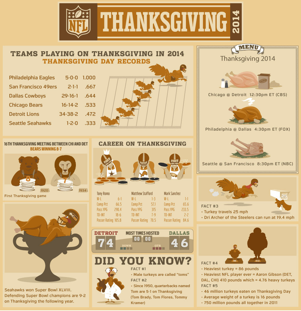 Turkey And Thanksgiving Facts  NFL Thanksgiving Facts Stats and Turkeys NFL