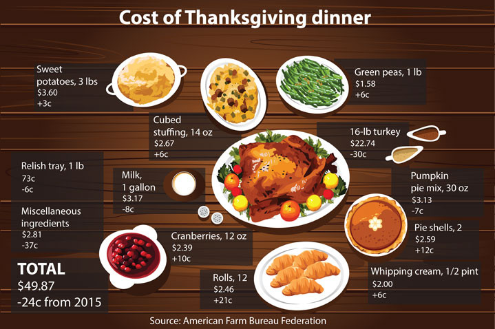 Turkey Prices 2019 Thanksgiving  Turkey prices