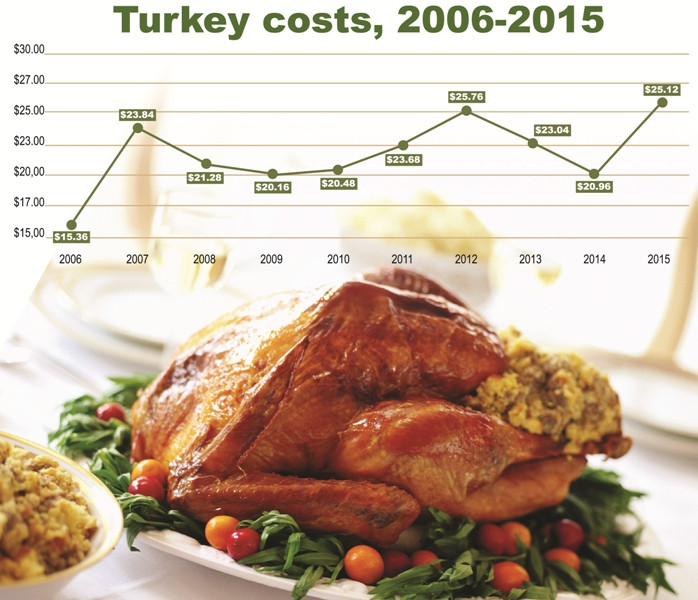 Turkey Prices 2019 Thanksgiving  Turkey Prices Up but Thanksgiving Dinner for 10 still only
