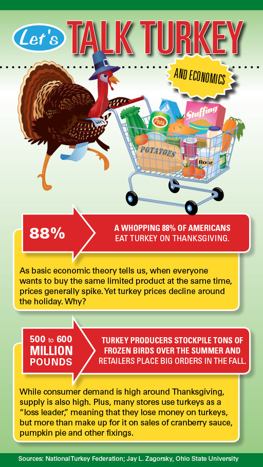 Turkey Prices 2019 Thanksgiving  Why do turkey prices fall around Thanksgiving Wipfli